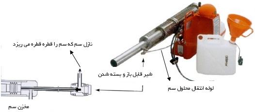 مکانیزم ریختن سم داخل سمپاش حرارتی