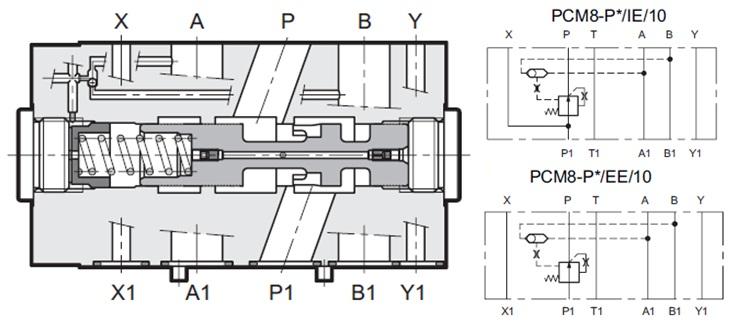مشخصات عملکردیجبران کننده فشار دو یا سه جهته مدولار با تنظیم ثابت PCM8