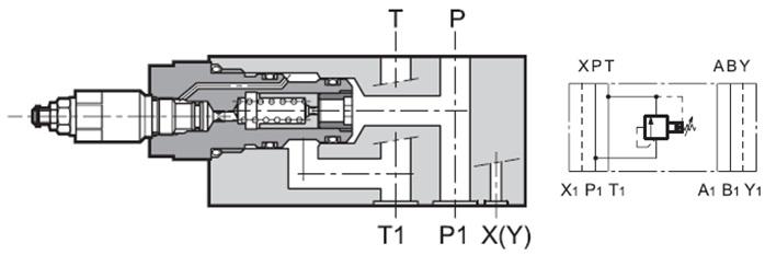 مشخصات عملکردیشیر فشارشکن (اطمینان ) پیلوت دار مدولار PRM7