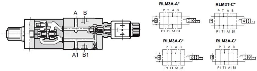 مشخصات عملکردیشیر الکتریکی کنترل جریان مدولار (گزینش سرعت ) RLM3