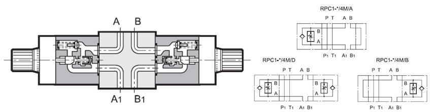 مشخصات عملکردیشیر کنترل جریان مدولار RPC1-4M
