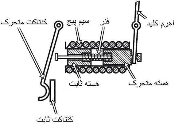 نمای داخلی سیستم عملکرد مغناطیسی داخل مینیاتوری