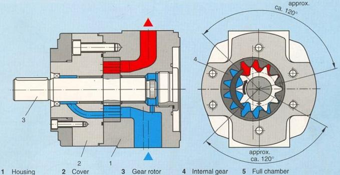 نقشه مهندسی و اجزای تشکیل دهنده یک پمپ دنده داخلی هیدرولیک