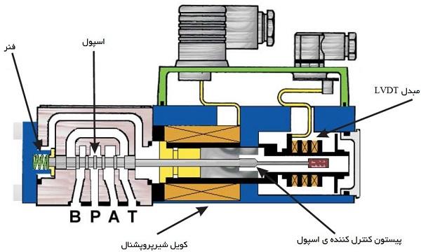 ساختمان اجزای تشکیل دهنده شیر پروپشنال یا شیر تناسبی