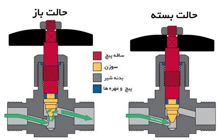 مقایسه شیرهای کنترل جریان یا دبی متغیر