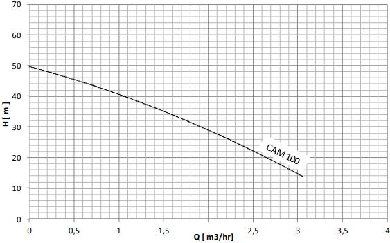 نمودار هد و دبی پمپ آب خانگی نوید موتور CAM100