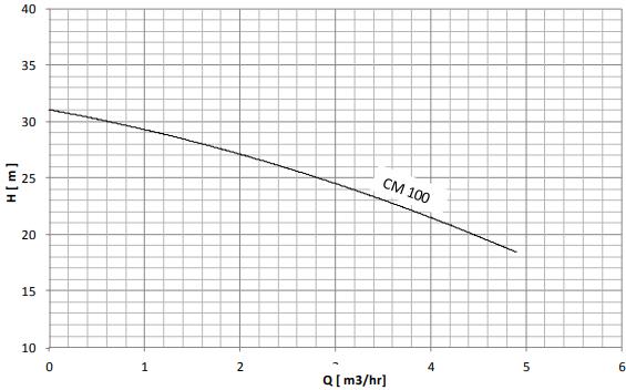 نمودار هد و دبی الکتروپمپ خانگی نوید موتور CM100