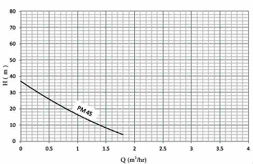 نمودار هد و دبی الکتروپمپ آب خانگی نوید موتور PM45