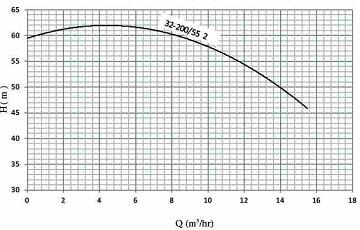 نمودار هد و دبی الکترو پمپ نوید موتور اتابلوک B 32-200/55 2 مخصوص آتش نشانی