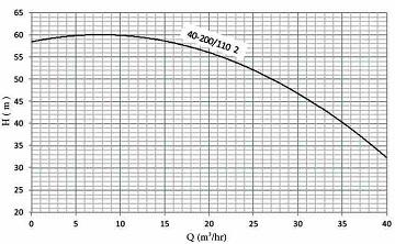 نمودار هد و دبی پمپ نوید موتور اتابلوک آتش نشانی B 40-200/110 2