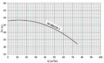 نمودار هد و دبی پمپ نوید موتور اتابلوک مخصوص آتشنشانی B 50-200/110 2