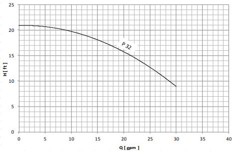 نمودار هد و دبی الکتروپمپ خطی نوید موتورP32