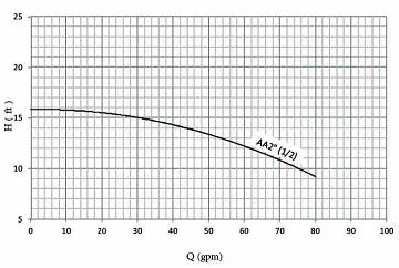نمودار هد و دبی پمپ خطی نوید موتور(½)2 اینچ AA