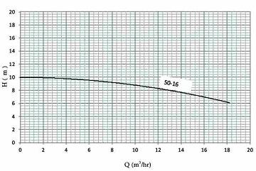 نمودار هد و دبی پمپ سیرکولاتور خطی نوید موتور اتاترم 16-50