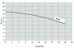 نمودار هد و دبی پمپ سیرکولاتور خطی نوید موتور اتاترم 20-50