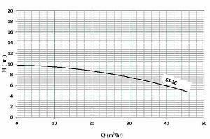 نمودار هد و دبی پمپ سیرکولاتور خطی نوید موتور اتاترم 16-60