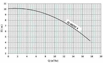 پمپ گریز از مرکز نوید موتور اتابلوک G 32-160/07 4
