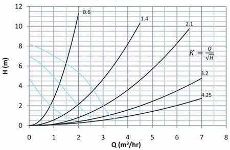 نمودار هد و دبی پمپ سیرکولاتور آبگرد نوید موتور NM 25-80 180
