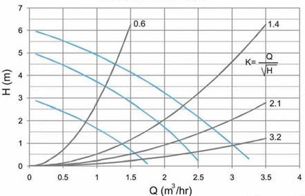 نمودار هد و دبی الکتروپمپ سیرکولاتور آبگرد نوید موتور NM 32-60 180
