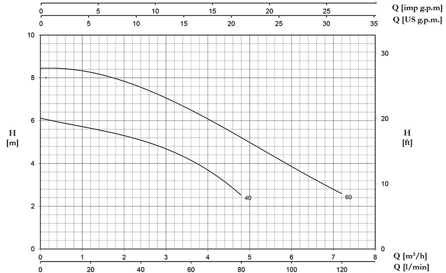 نمودار آبدهیسری DP