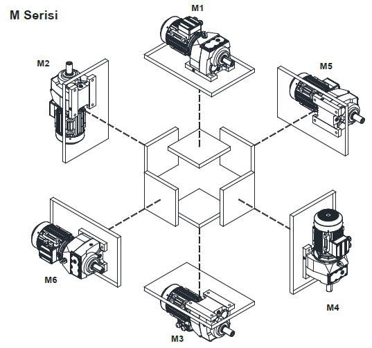 نصب الکتروگیربکس هلیکال ایلماز سری M