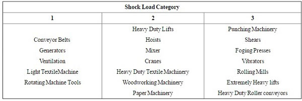جدول انتخاب گیربکس