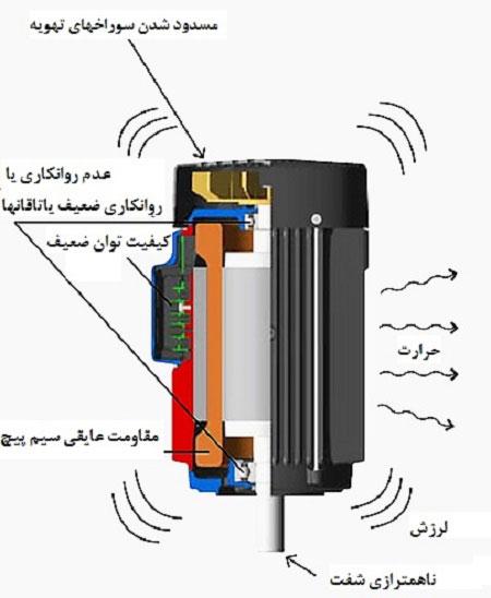 تعمیر و نگهداری الکتروموتور