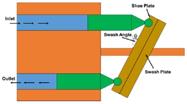 حجم جابجایی یک پمپ پیستونی محوری