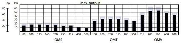 نمودار توان خروجی هیدروموتور اوربیتالی دانفوس سری OMS,OMT,OMV