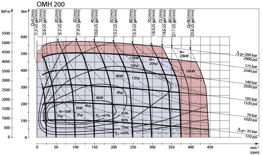 نمودار عملکرد هیدروموتور دانفوس