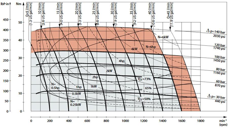 نمودار عملکرد هیدرموتور OMP25
