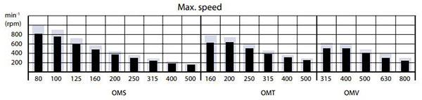 نمودار سرعت (دور) هیدروموتور اوربیتالی دانفوس