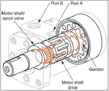 یک هیدروموتور اوربیتالی چگونه کار می کند؟