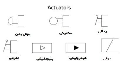 نماد انواع روش های تحریک شیرهای کنترل جهت