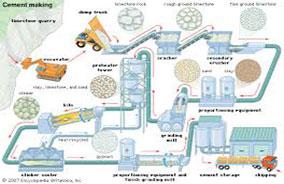 مهندسی فرآیند تولید سیمان