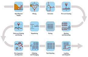 مهندسی فرآیند تولید سرامیک