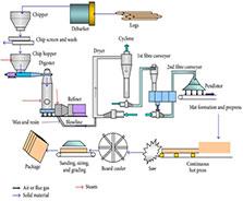 مهندسی فرآیند تولید MDF