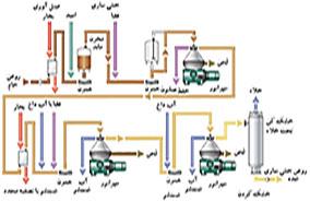 مهندسی فرآیند تولید روغن خوراکی