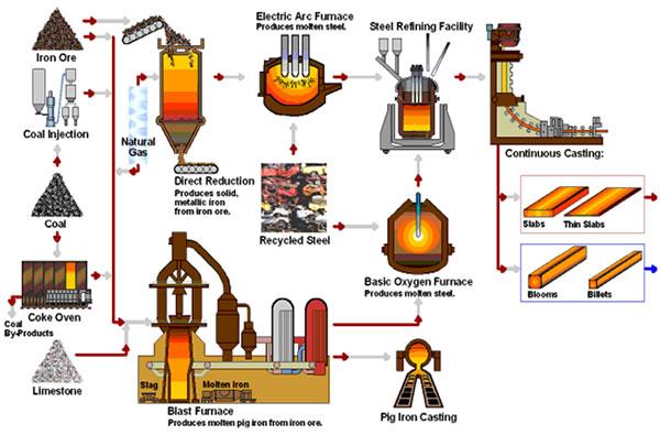 مهندسی فرآیند تولید فولاد