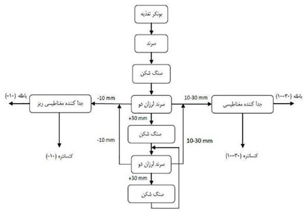 مراحل تولید فرآیند فولاد