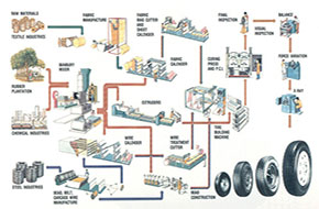 مهندسی فرآیند تولید لاستیک خودرو