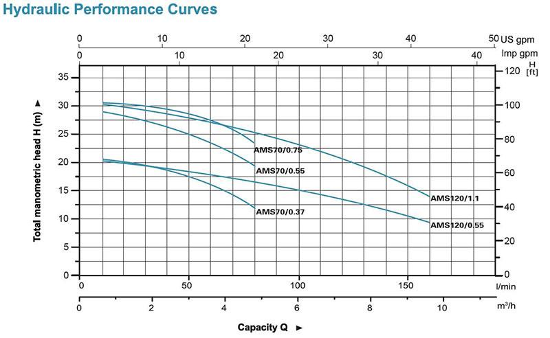 منحنی هیدرولیکی پمپ سانترفیوژ استیل سری AMS لئو
