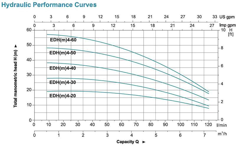 پمپ طبقاتی افقی استیل لئو مدل EDH 4