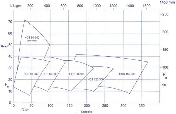 نمودار آبدهی پمپ گل کش پمپیران
