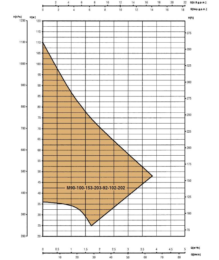 گراف سری M 92-102-202