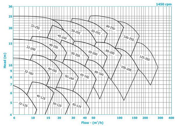 منحنی پمپ روغن داغ نورم 1400 دور