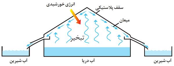 عملکرد آب شیرین کن خورشیدی