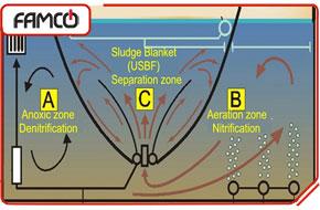 تصفیه فاضلاب به روش USBF
